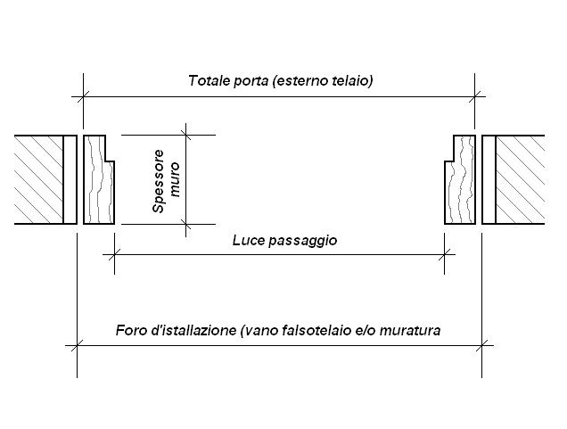 Porte interne standard  Termosifoni in ghisa scheda tecnica